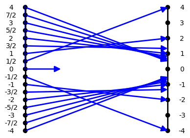 Mapping Diagram Resources Section 4 OAF: Other Algebraic Functions